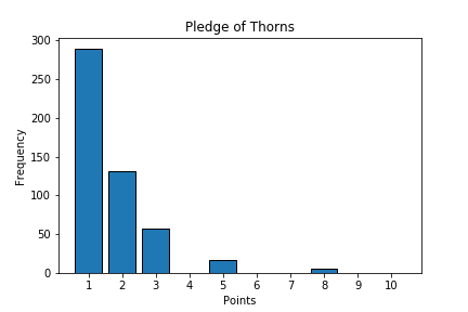 Pledge of Thorns event frequencies