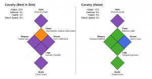 Cavalry Equipment Builds