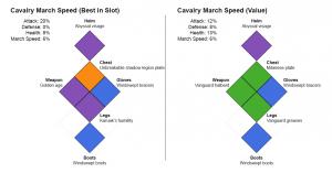 Cavalry Equipment Builds (march speed focused)