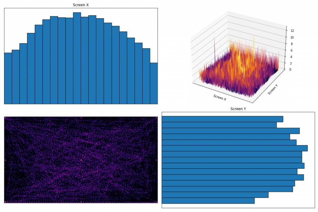 Dataset distribution